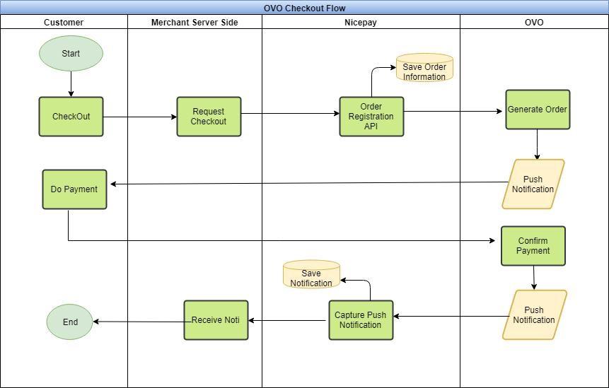 Registrasi – NICEPAY API Documentation - V2